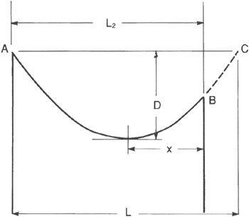 fig232_01 appendix 5 1 conductor sag and tension calculations Simple Free Body Diagram at beritabola.co
