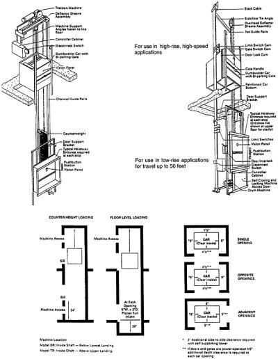 Section 17 Elevators Dumbwaiters Engineering360