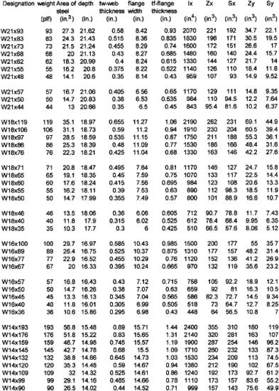 Wide Flange Beam Dimensions Chart Car Interior Design