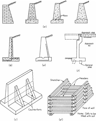 figure 111 common types of retaining walls a gravity walls of stone brick or plain concrete weight provides overturning and sliding stability