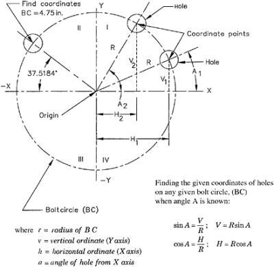 5 8: BOLT CIRCLES (BCS) AND HOLE COORDINATE