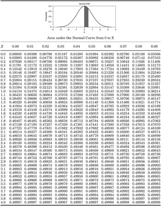 Probability Distribution Tables | Engineering360