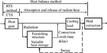 Chapter 7: Cooling Load Calculations | Engineering360