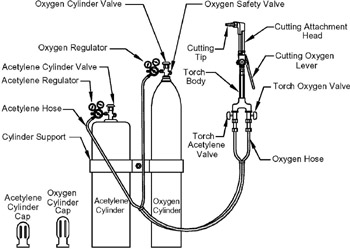 Chicago Arc Welder Wiring Diagram For 140 likewise pressed gases additionally Miller 30a Spool Gun Wiring Diagram together with Diy Tig Welder Schematic as well Chapter 2 Thermal Cutting. on mig welder schematic diagram