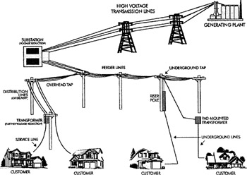 Fig on residential power pole to transformer wiring diagram