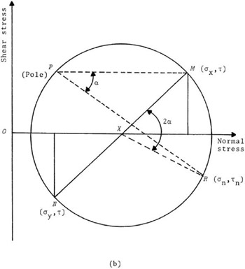 Appendix A The Pole Method For Finding Stresses From Mohrs Circle