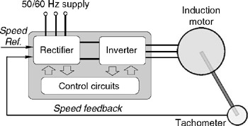 Chapter 8 Inverter Fed Induction Motor Drives