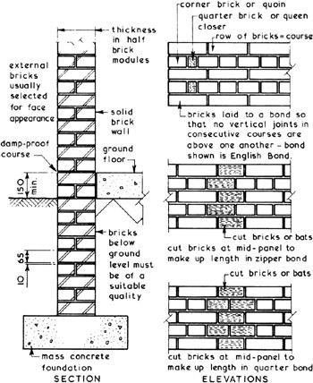 Brick Masonry Patterns 187 Patterns Gallery