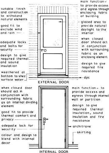 Domestic And Industrial Doors Engineering360