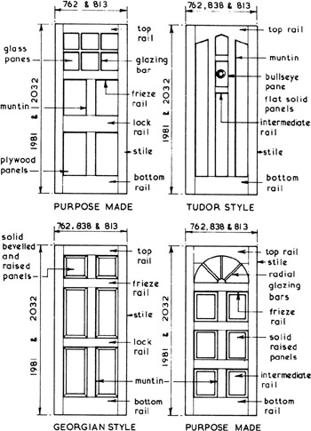Door types the main types of door mechanisms sc 1 st for Types of doors