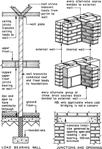 Internal Brick Walls