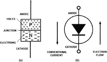 Ac Dc Voltage Symbols in addition Ac And Dc Generator Symbol additionally Grounded B Phase Wiring Diagram likewise Thevenin Equivalent With Capacitors And Inductors furthermore Conventional Current Flow In Diode. on dc vs ac electricity