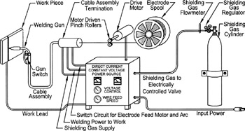 fig6 1 chapter 6 wire feed welding gas metal & flux cored arc welding Welder Circuit Diagram at gsmx.co