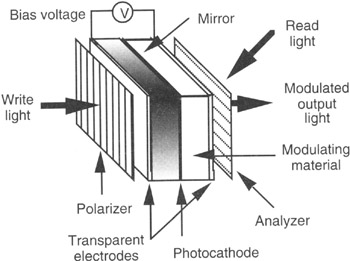 Awesome Polarizers Are Especially Useful When The Modulating Material Rotates The  Plane Of Polarization Is A Function Of Bias Voltage As ...
