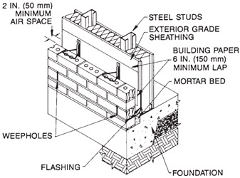 building concrete steps further brick veneer walls with steel studs in addition env introduction additionally GCDdrawings likewise rapidset medical dispensary. on exterior house design